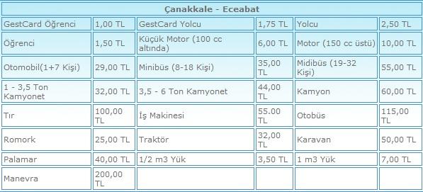 Çanakkale-Eceabat  Eceabat-Çanakkale feribot fiyatları